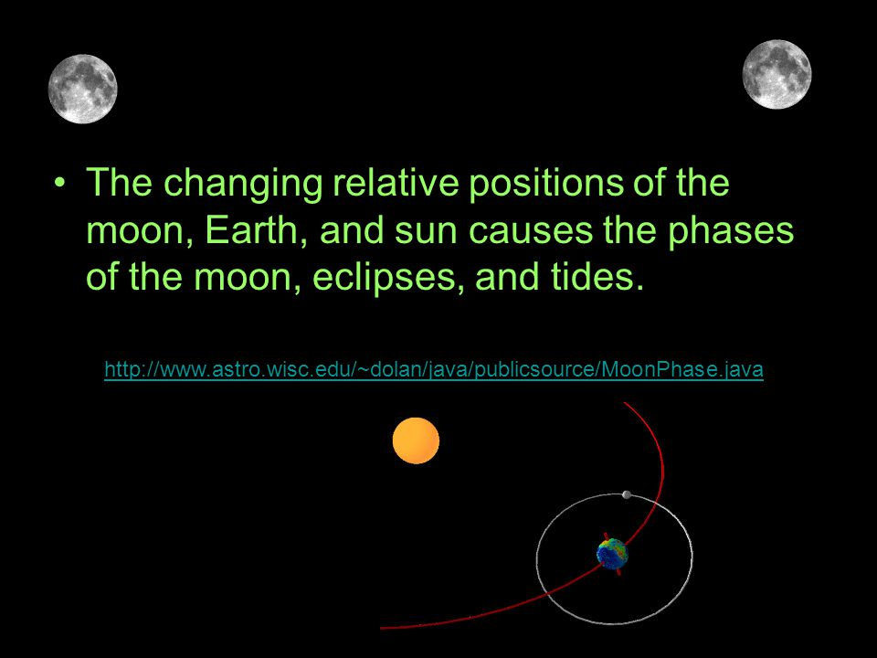 The changing relative positions of the moon, Earth, and sun causes the phases of the moon, eclipses, and tides.