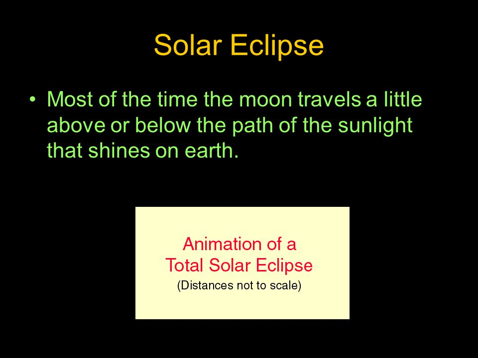 Solar Eclipse Most of the time the moon travels a little above or below the path of the sunlight that shines on earth.
