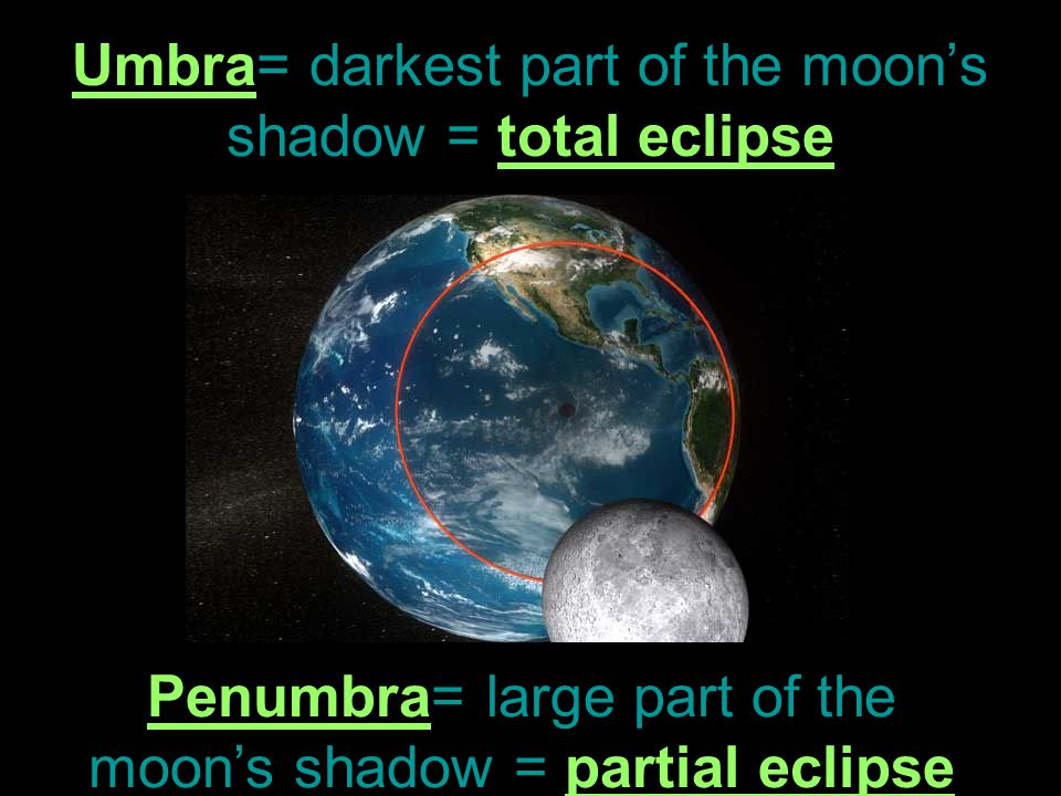 Umbra= darkest part of the moon's shadow = total eclipse