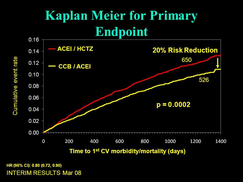 Kaplan Meier for Primary Endpoint
