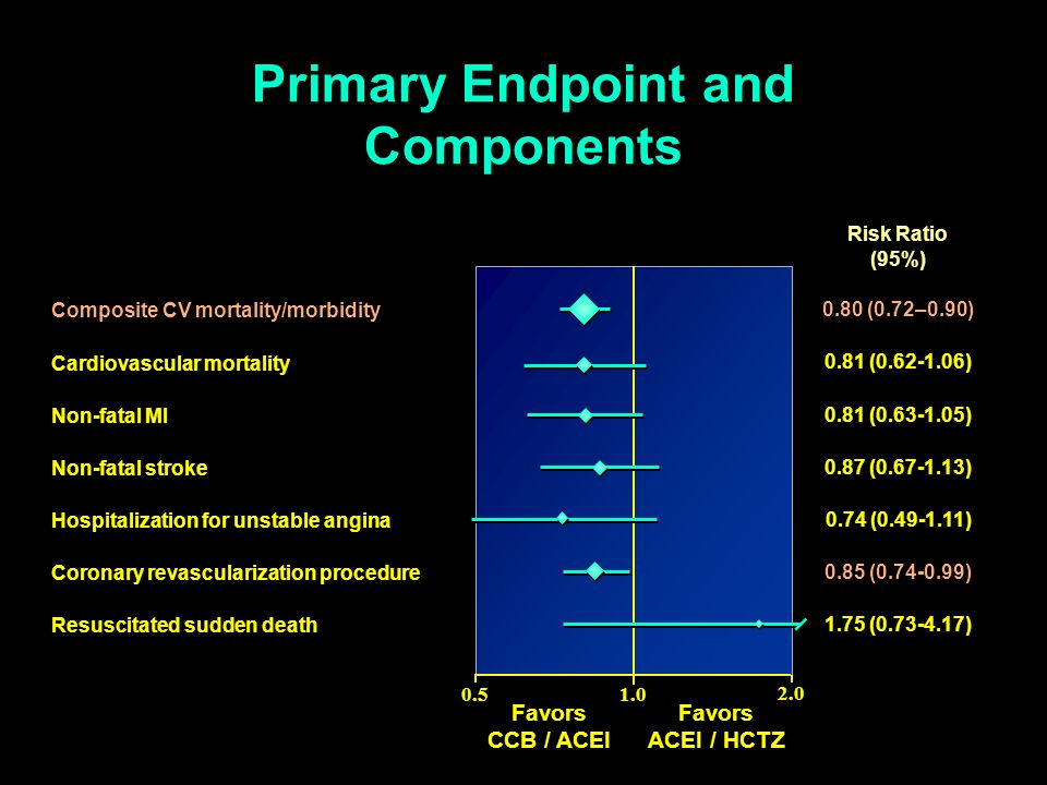 Primary Endpoint and Components