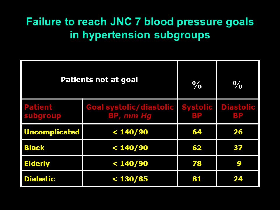 Failure to reach JNC 7 blood pressure goals in hypertension subgroups