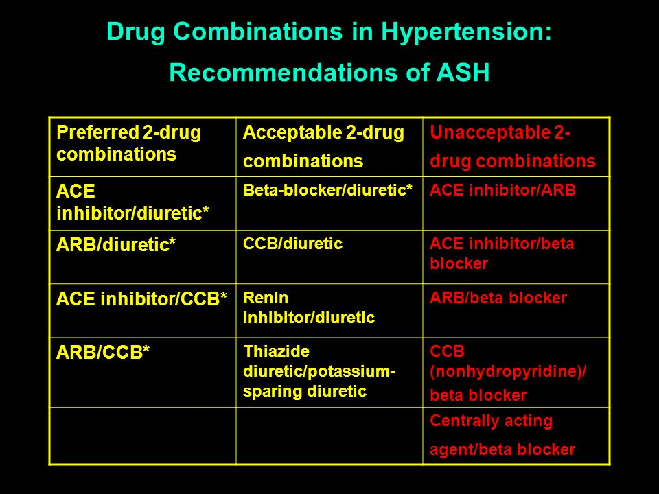 Drug Combinations in Hypertension: Recommendations of ASH