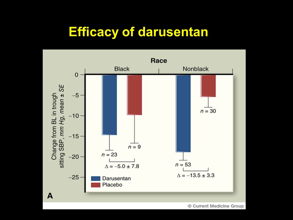 Efficacy of darusentan
