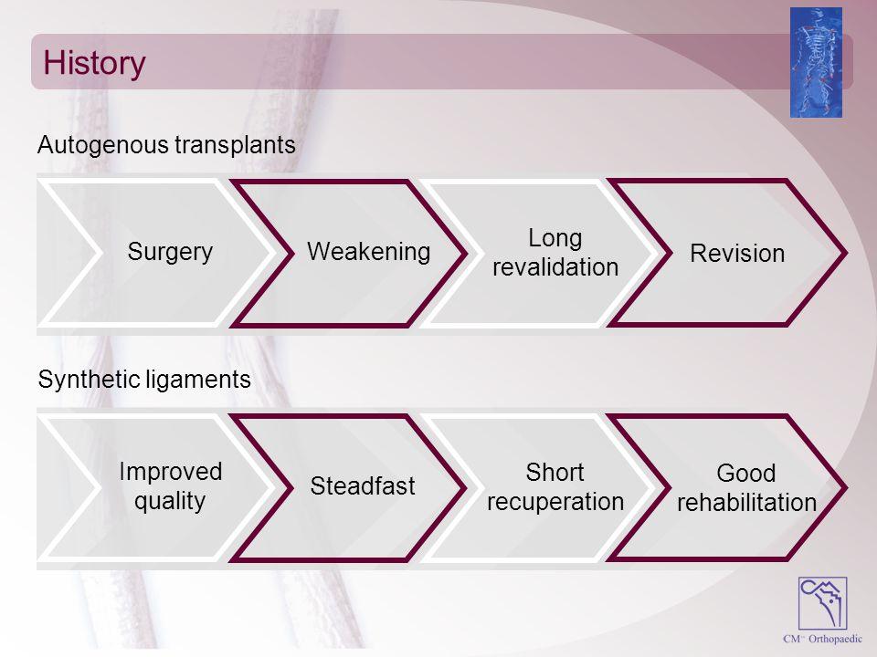 History Autogenous transplants Long Surgery Weakening revalidation