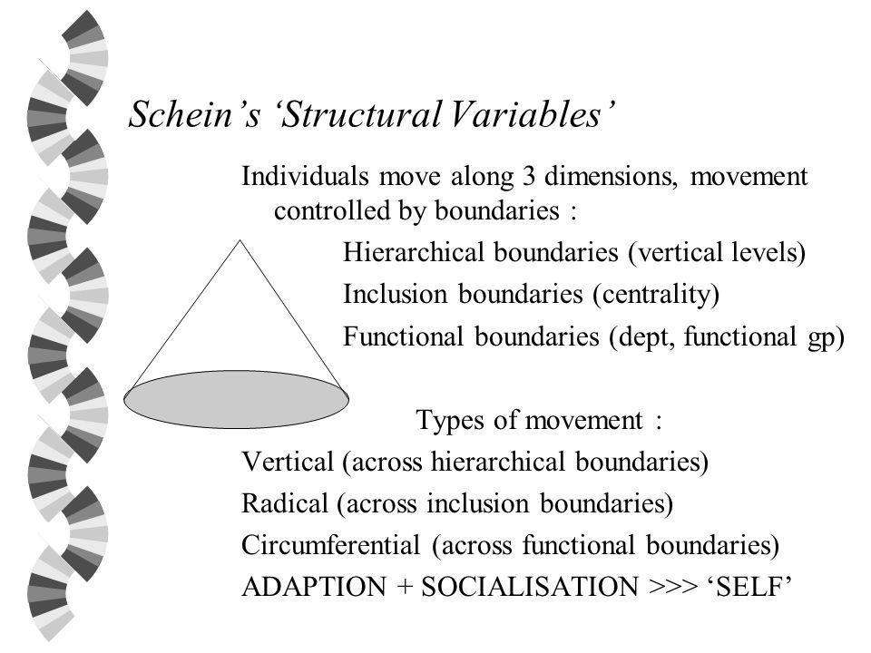 Schein's 'Structural Variables'