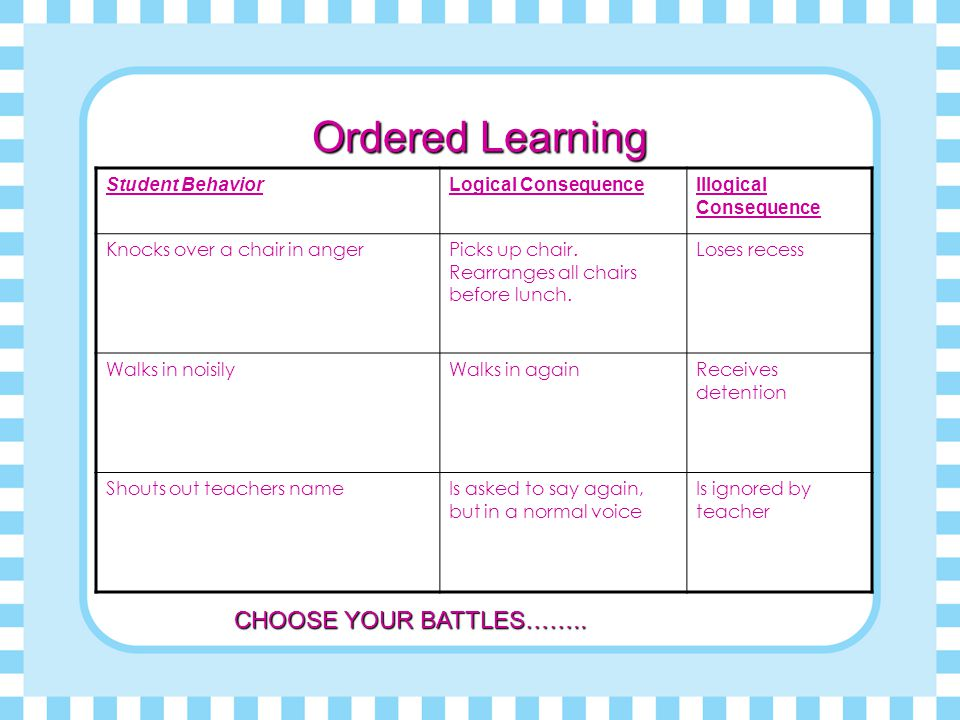 Ordered Learning CHOOSE YOUR BATTLES…….. Student Behavior