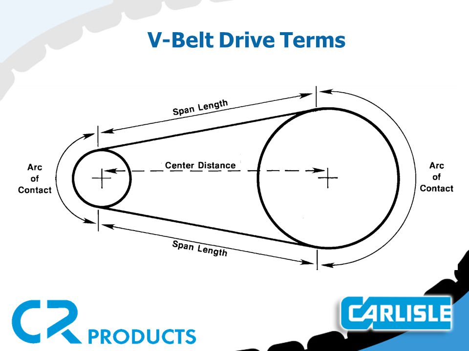 V-Belt Drive Terms