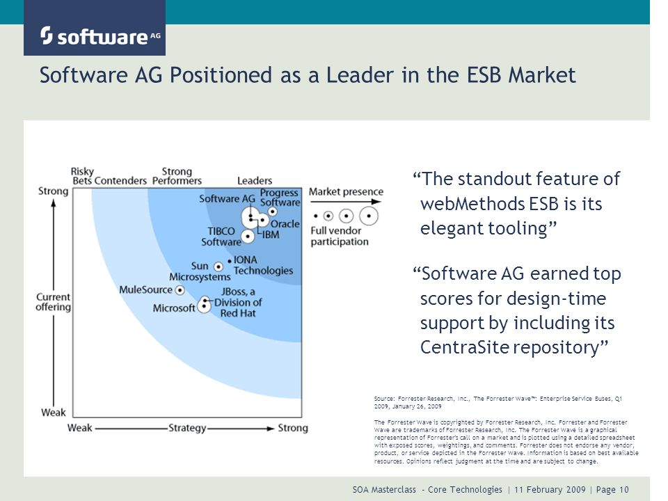 Software AG Positioned as a Leader in the ESB Market