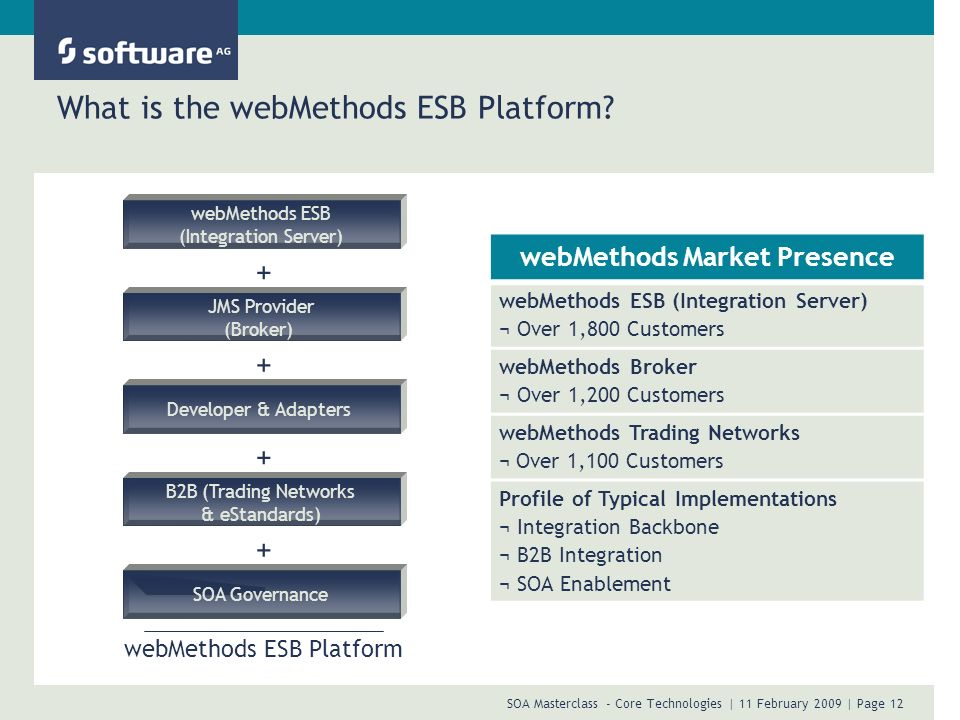 What is the webMethods ESB Platform