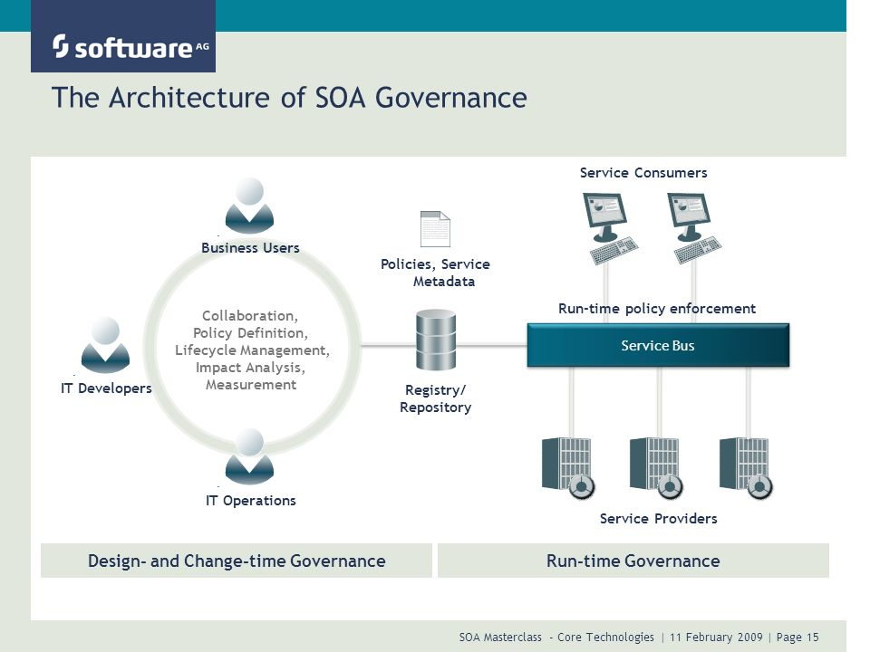 The Architecture of SOA Governance