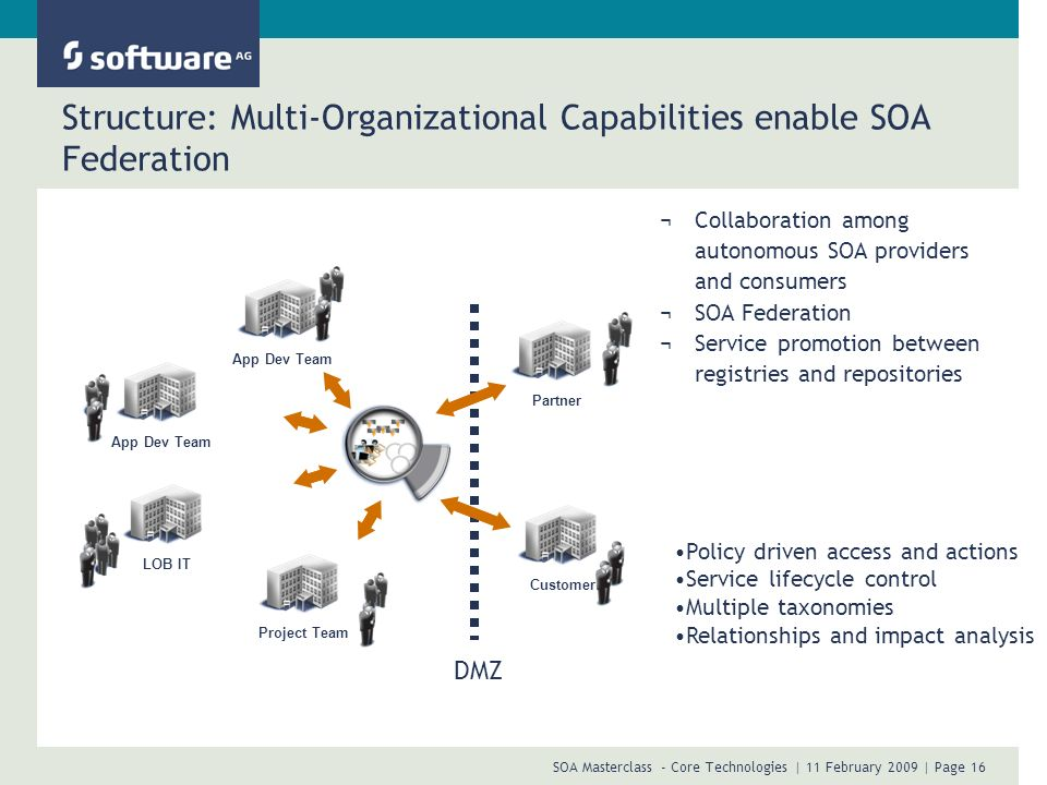 Structure: Multi-Organizational Capabilities enable SOA Federation