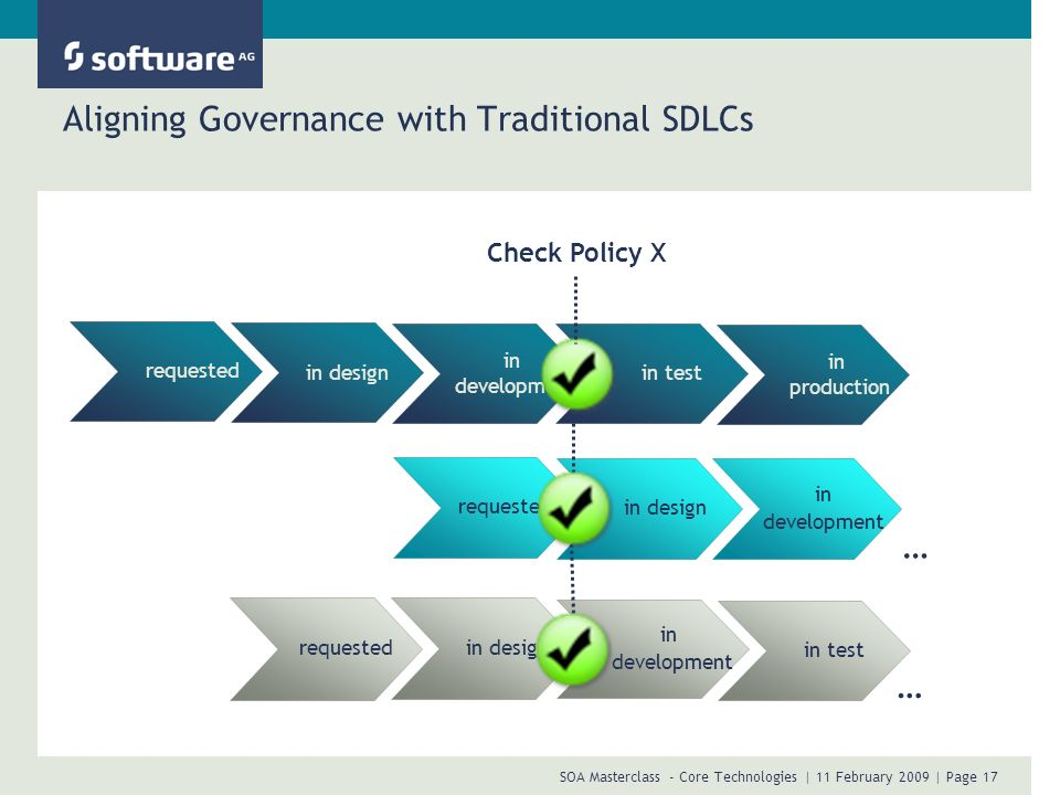 Aligning Governance with Traditional SDLCs