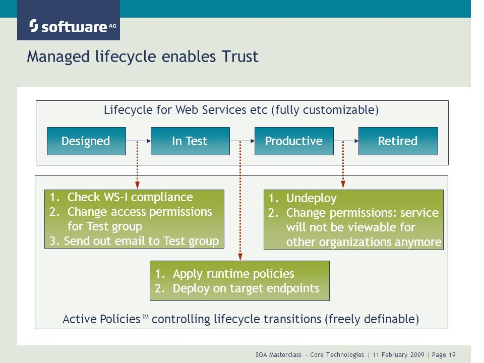 Managed lifecycle enables Trust