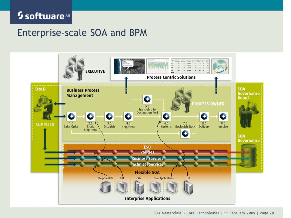 Enterprise-scale SOA and BPM