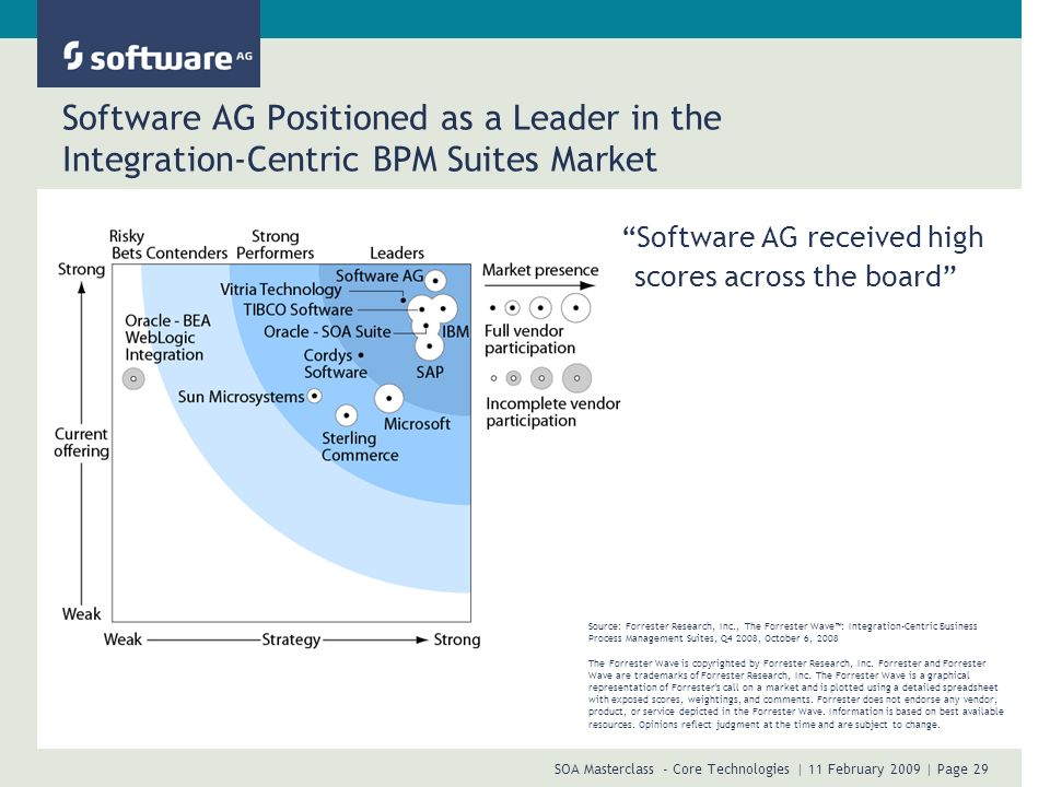 Presentation Title Date. Software AG Positioned as a Leader in the Integration-Centric BPM Suites Market.