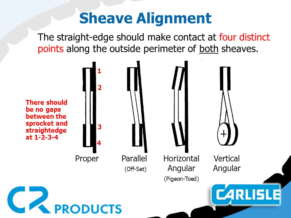 Sheave Alignment The straight-edge should make contact at four distinct points along the outside perimeter of both sheaves.