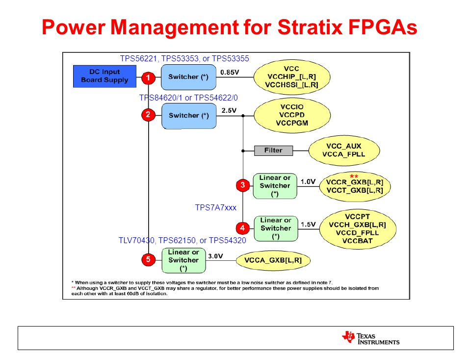 Power Management for Stratix FPGAs
