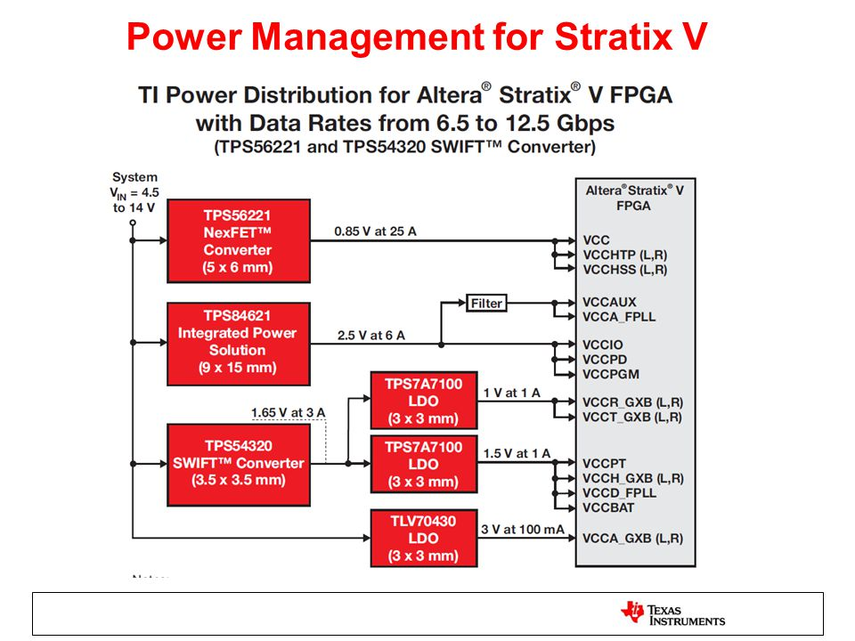 Power Management for Stratix V