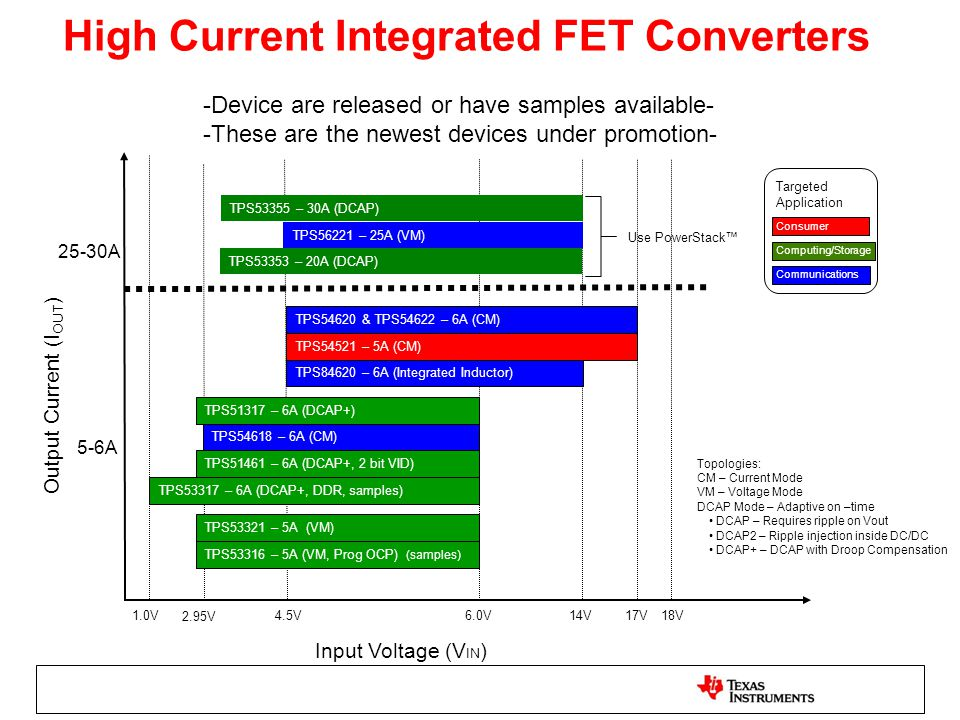 High Current Integrated FET Converters
