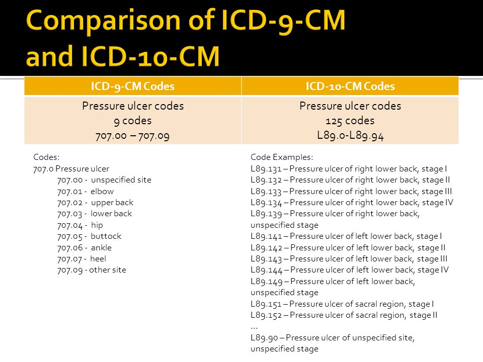 Comparison of ICD-9-CM and ICD-10-CM
