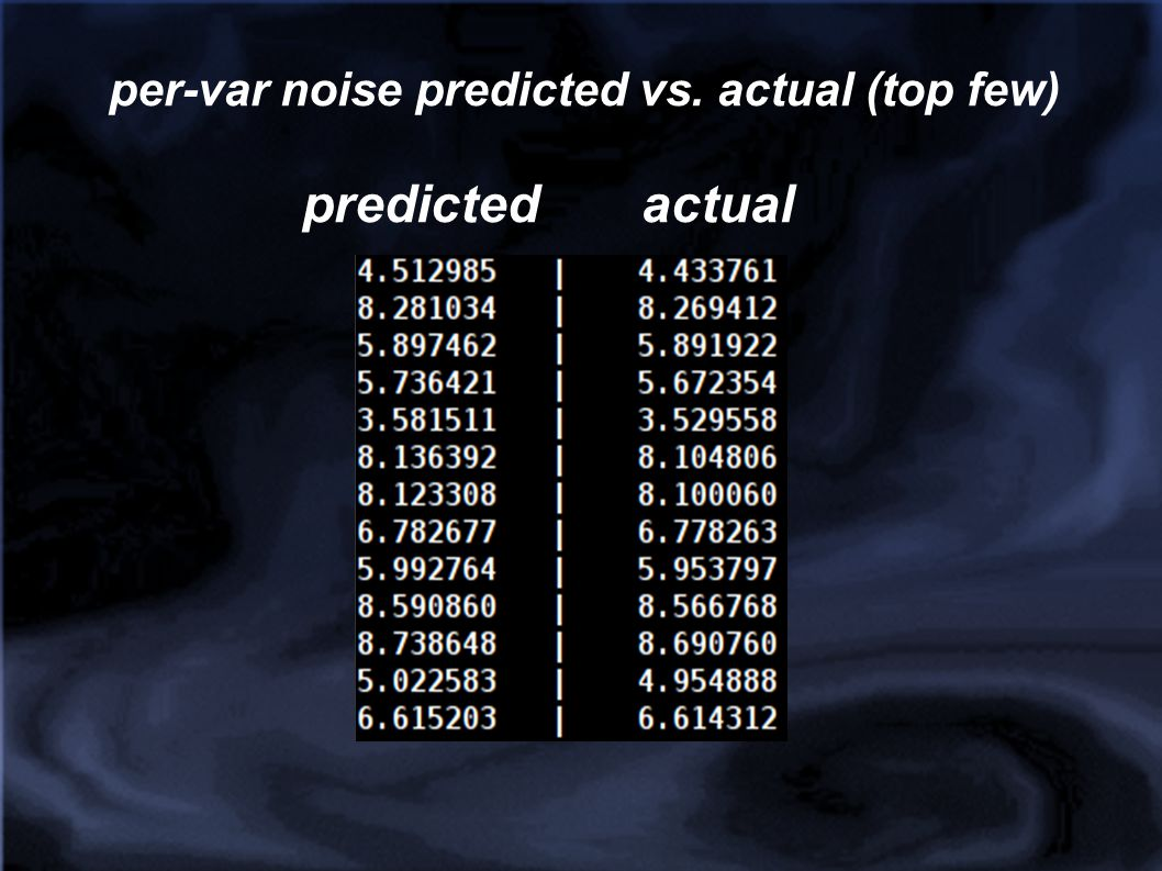 per-var noise predicted vs. actual (top few)