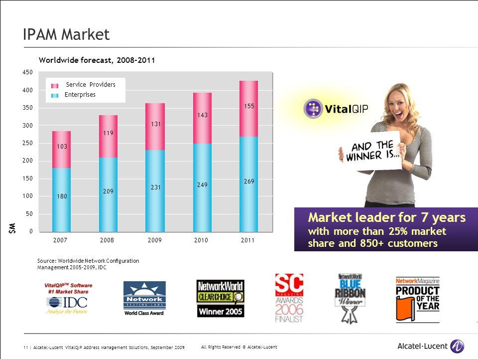 IPAM Market 180. 209. 231. 249. 269. 103. 119. 131. 143. 50. 100. 150. 200. 250. 300.