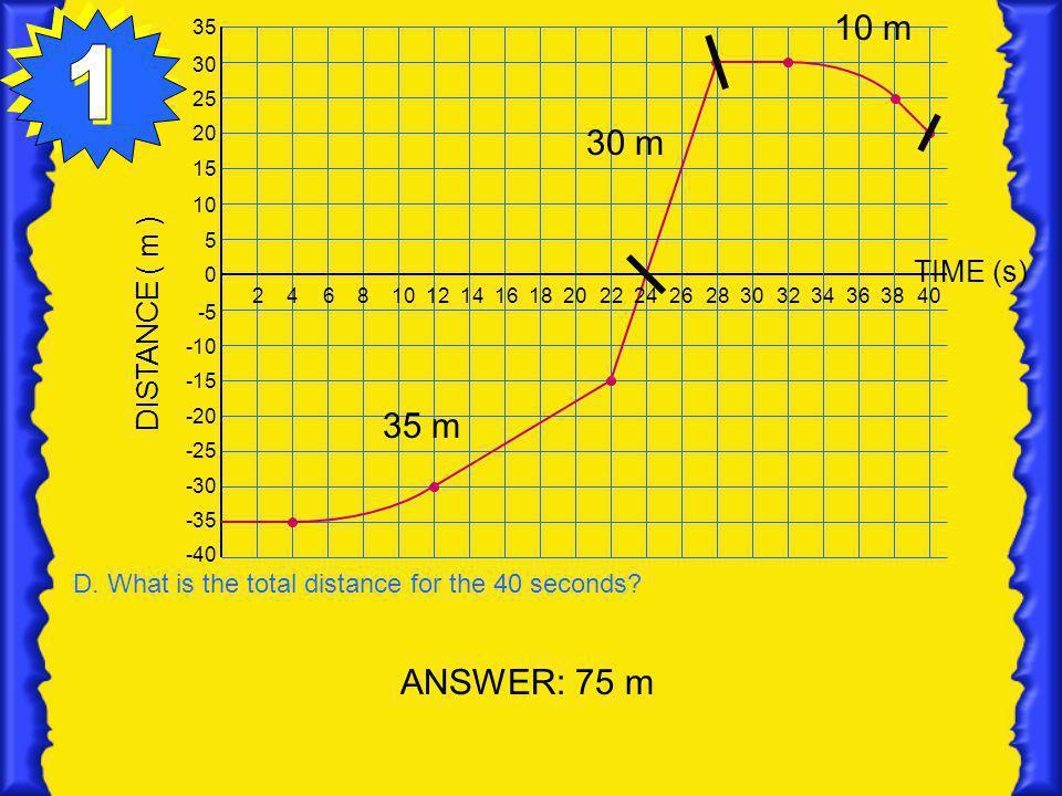1 10 m 30 m 35 m ANSWER: 75 m DISTANCE ( m ) TIME (s)