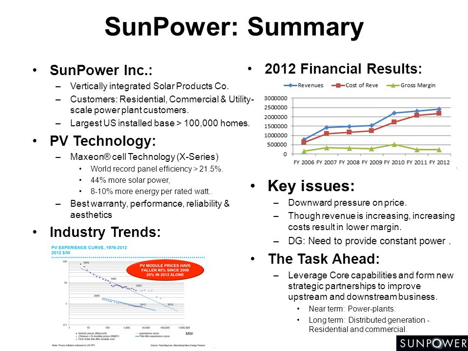 SunPower: Summary Key issues: 2012 Financial Results: SunPower Inc.: