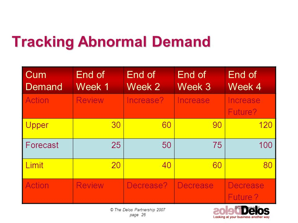 Tracking Abnormal Demand