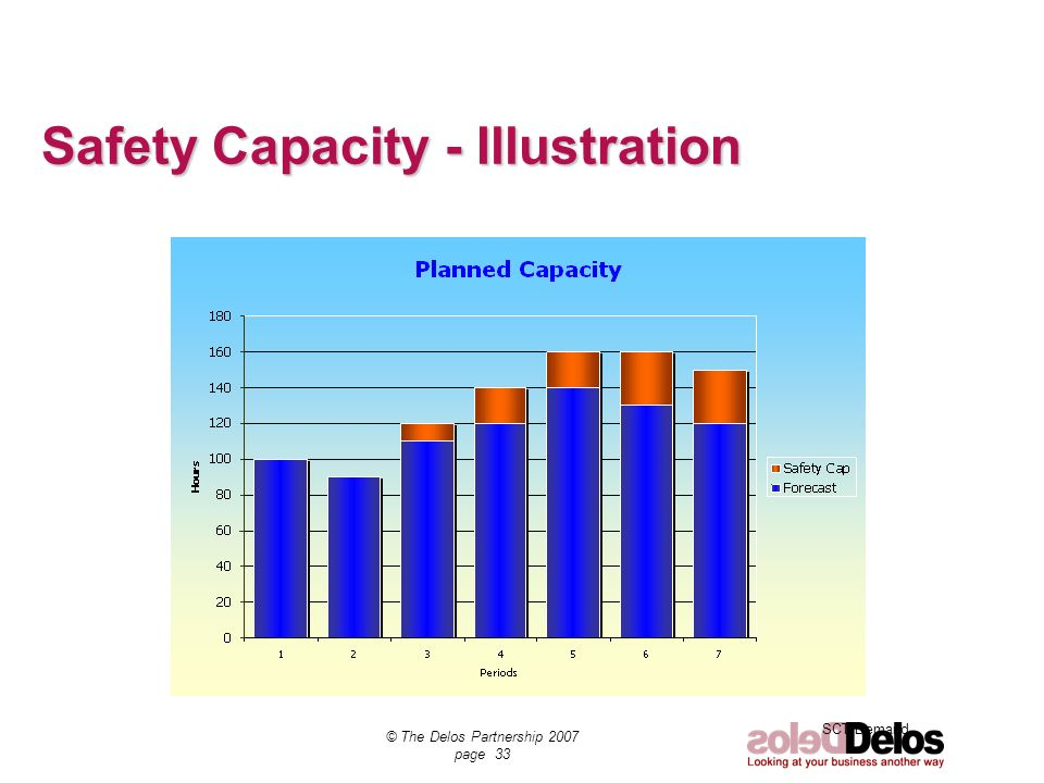 Safety Capacity - Illustration