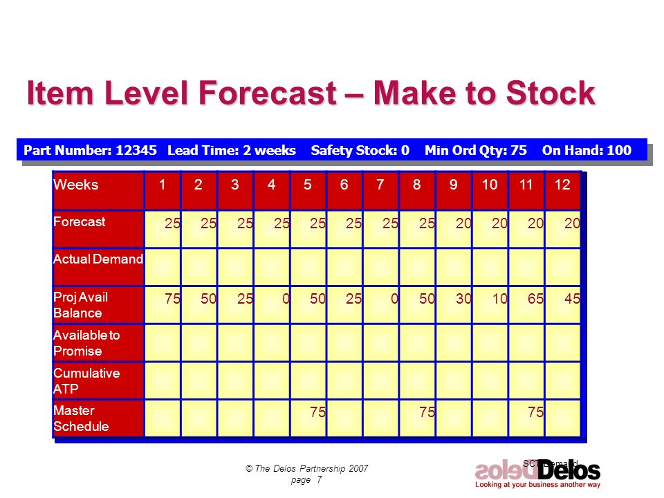Item Level Forecast – Make to Stock