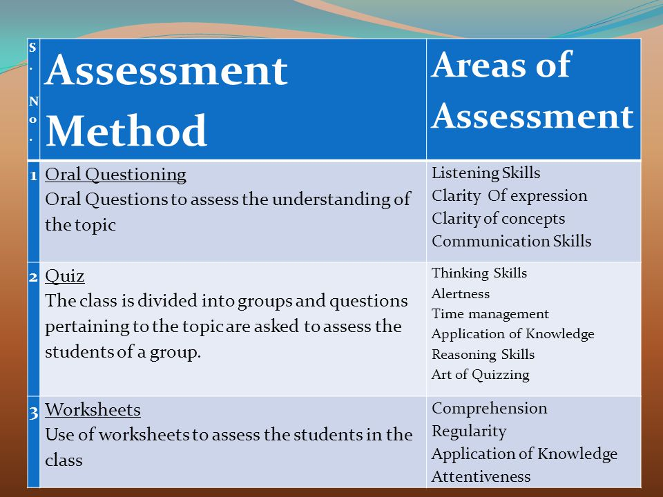 Assessment Method Areas of Assessment 1 Oral Questioning