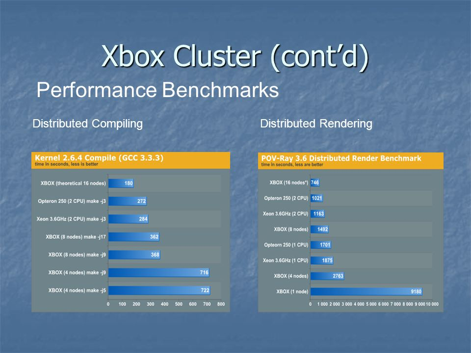 Xbox Cluster (cont'd) Performance Benchmarks Distributed Compiling