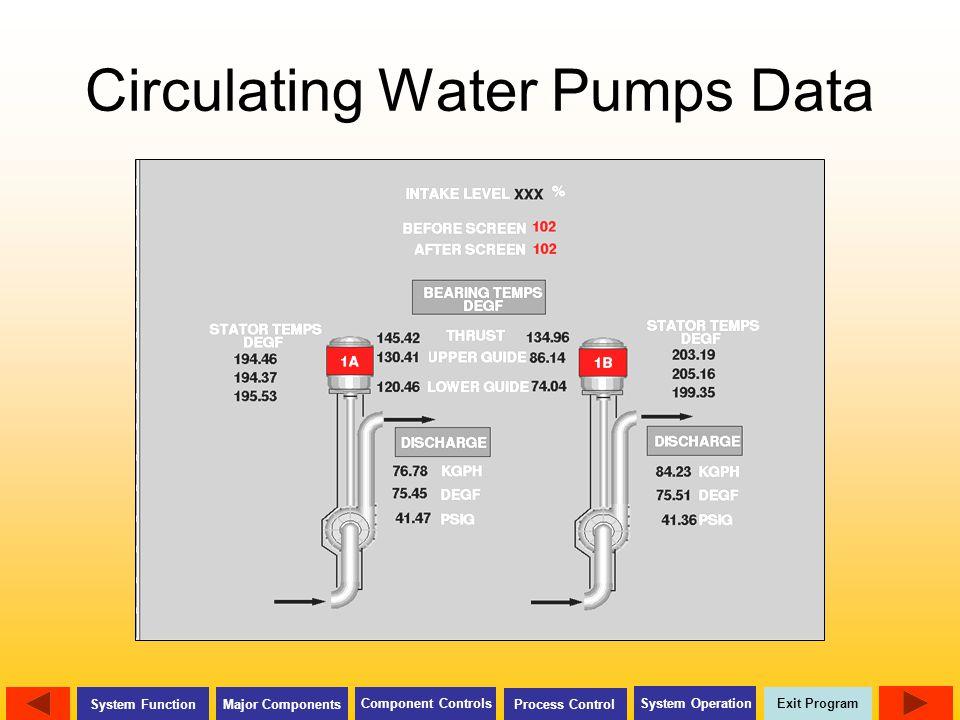 Circulating Water Pumps Data