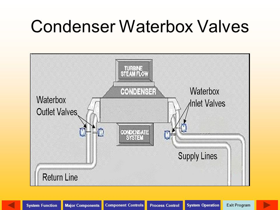 Condenser Waterbox Valves