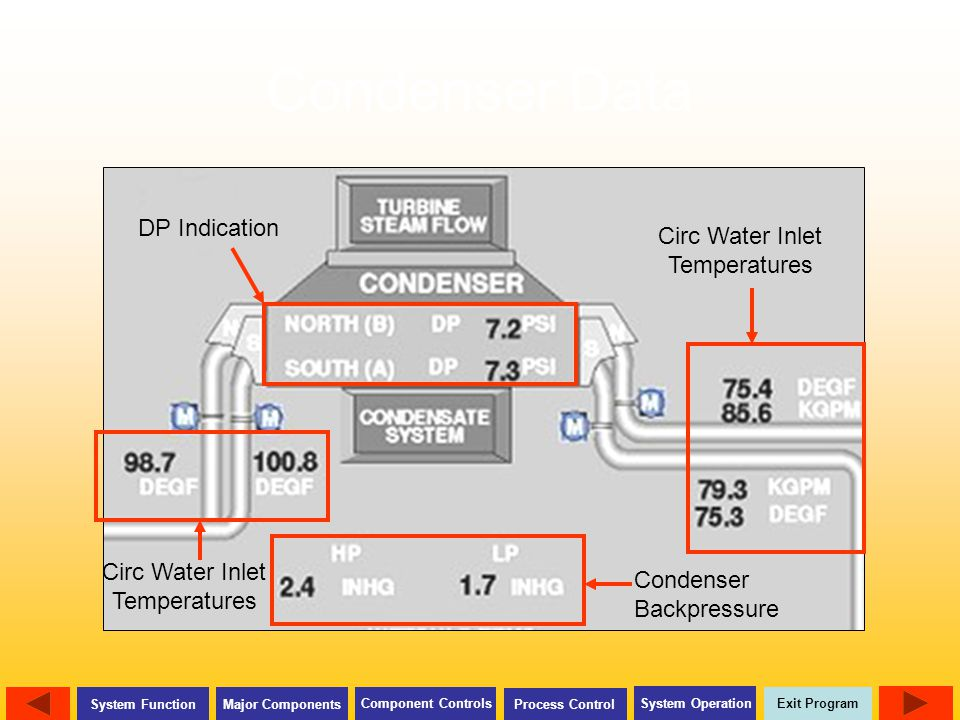 Condenser Data DP Indication Circ Water Inlet Temperatures