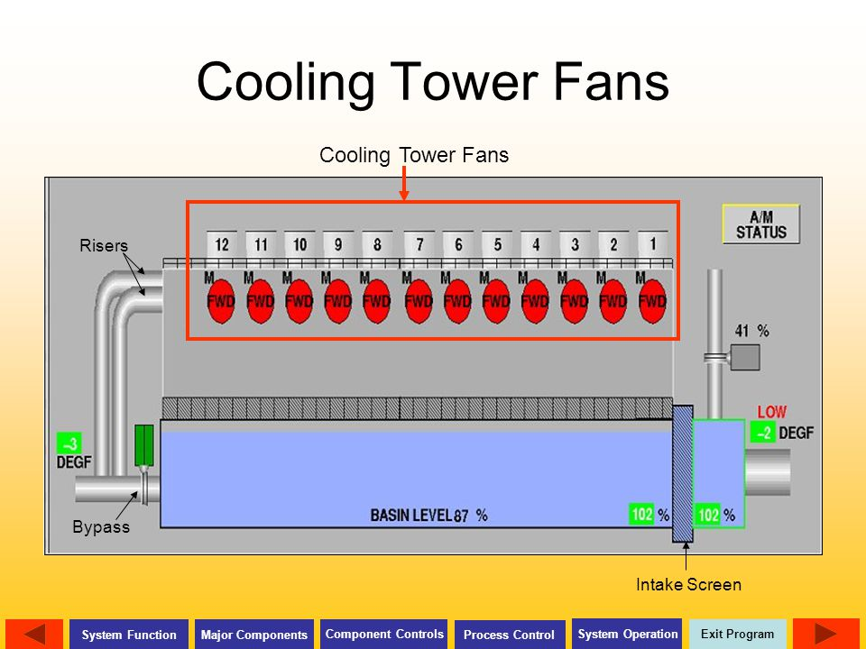 Cooling Tower Fans Cooling Tower Fans Risers Bypass Intake Screen