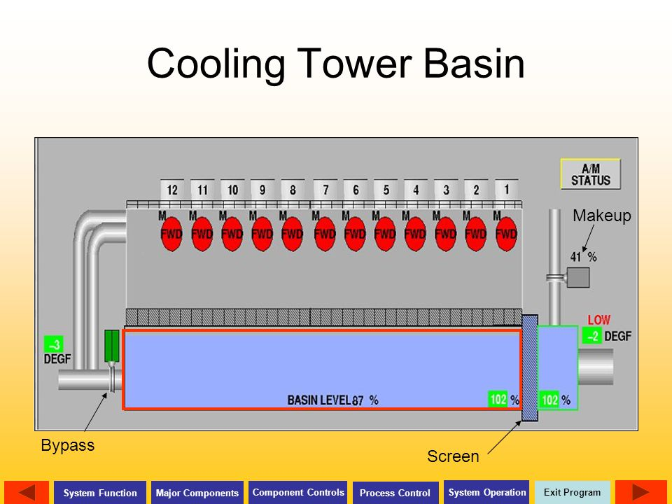 Cooling Tower Basin Makeup Bypass Screen