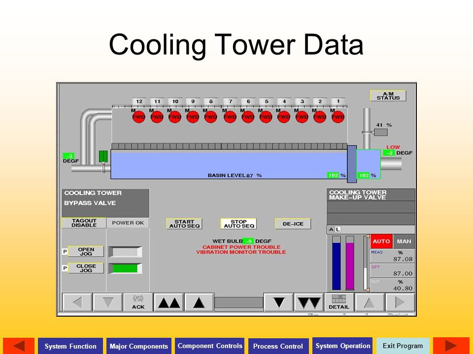 Cooling Tower Data