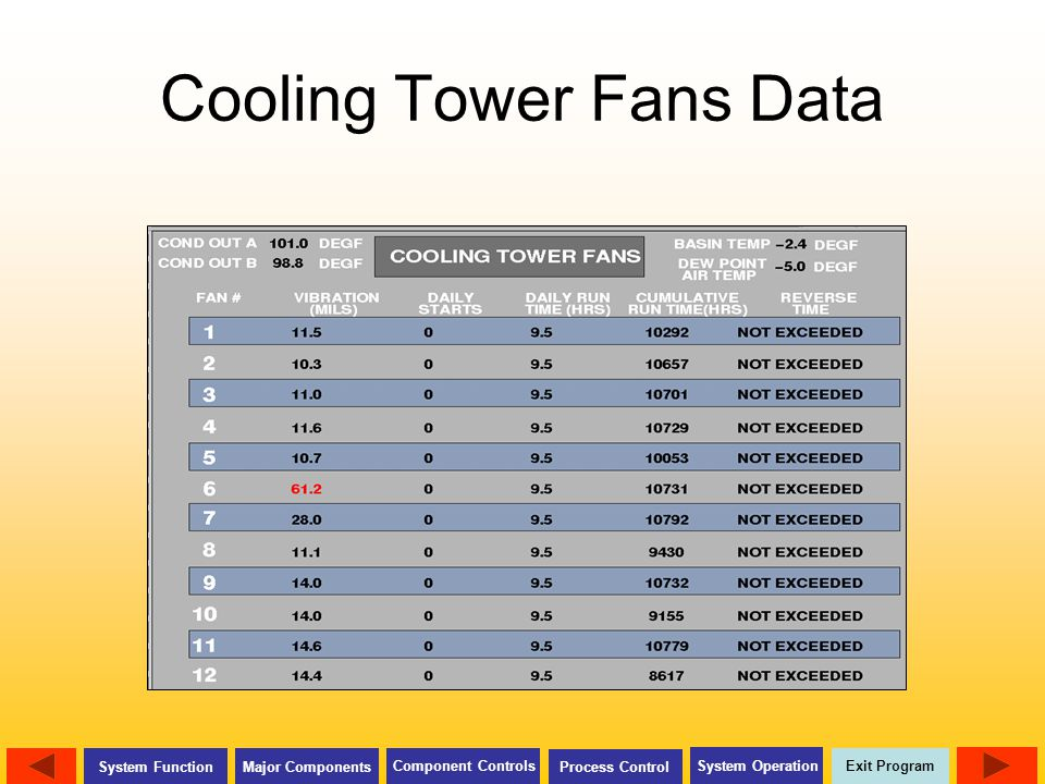 Cooling Tower Fans Data