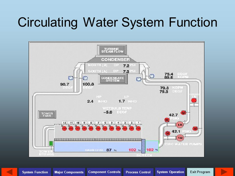 Circulating Water System Function
