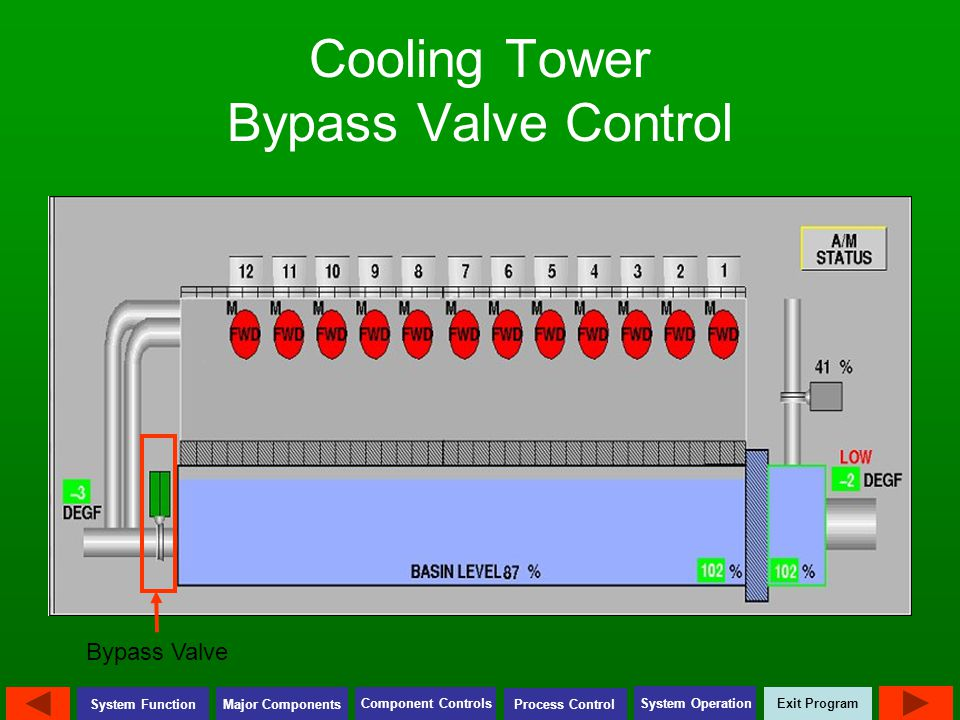 Cooling Tower Bypass Valve Control