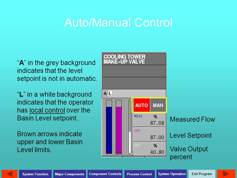 Auto/Manual Control A in the grey background indicates that the level setpoint is not in automatic.