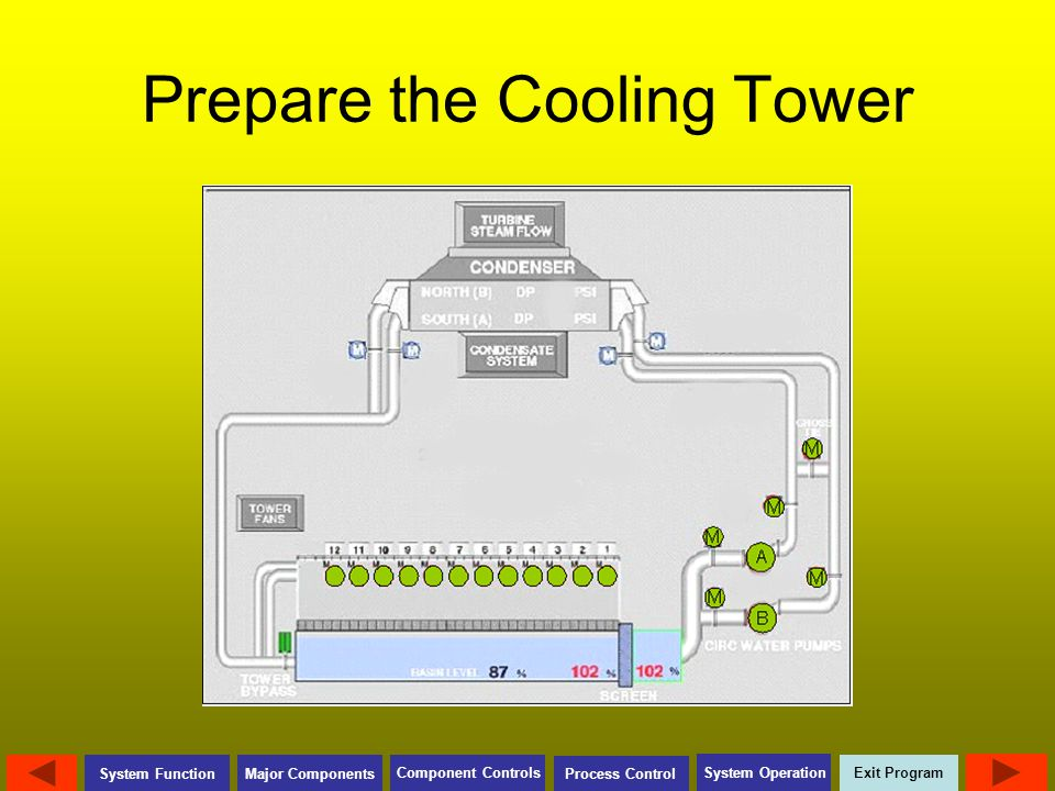 Prepare the Cooling Tower