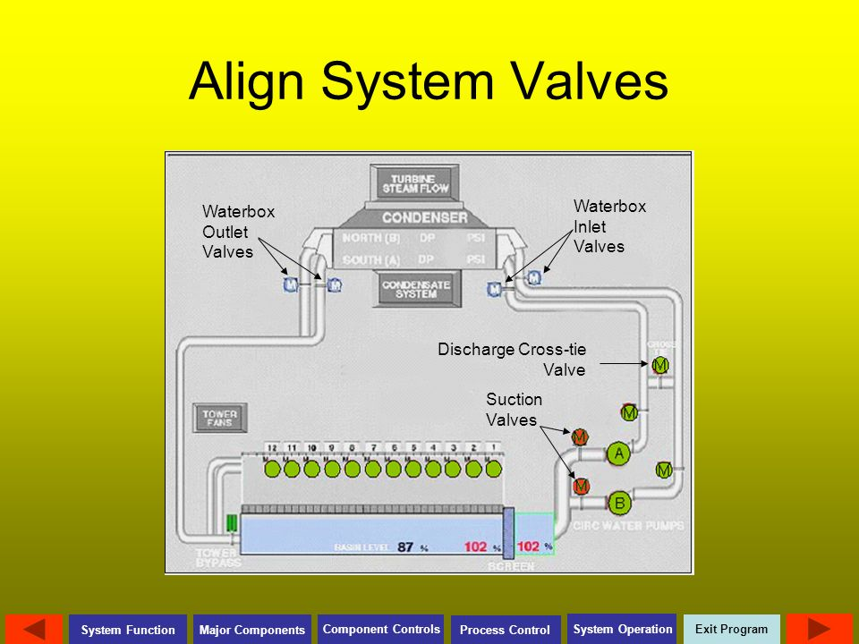 Align System Valves Waterbox Inlet Valves Waterbox Outlet Valves