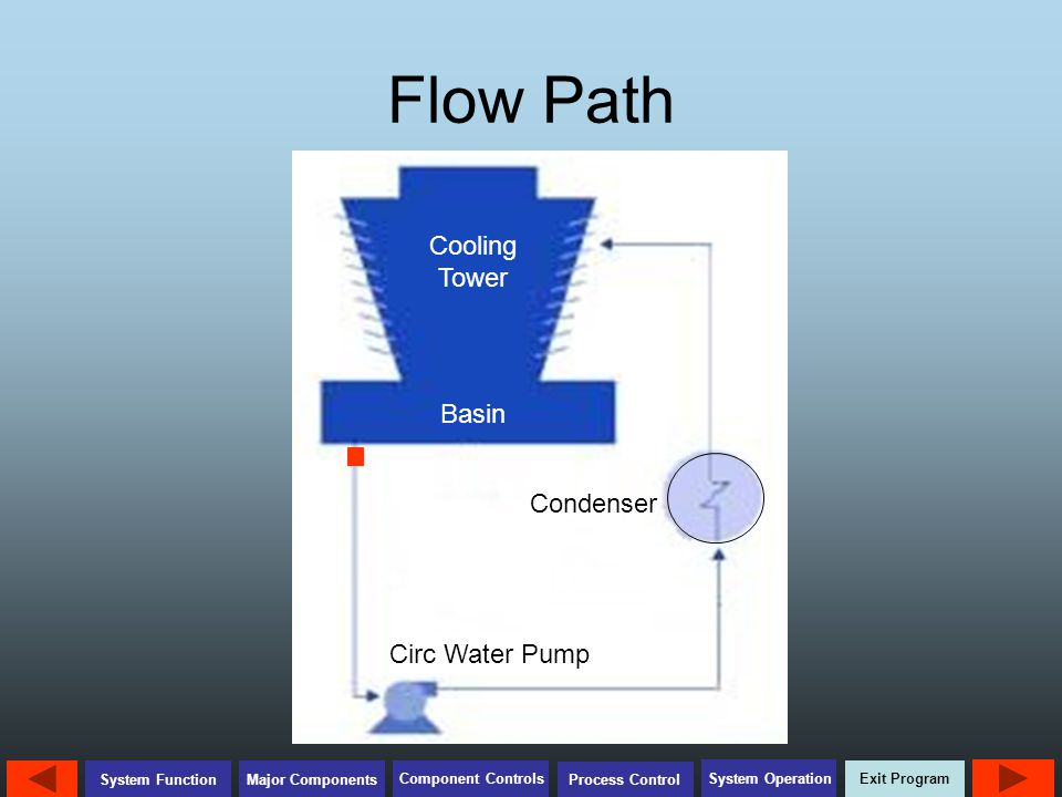 Flow Path Cooling Tower Basin Condenser Circ Water Pump