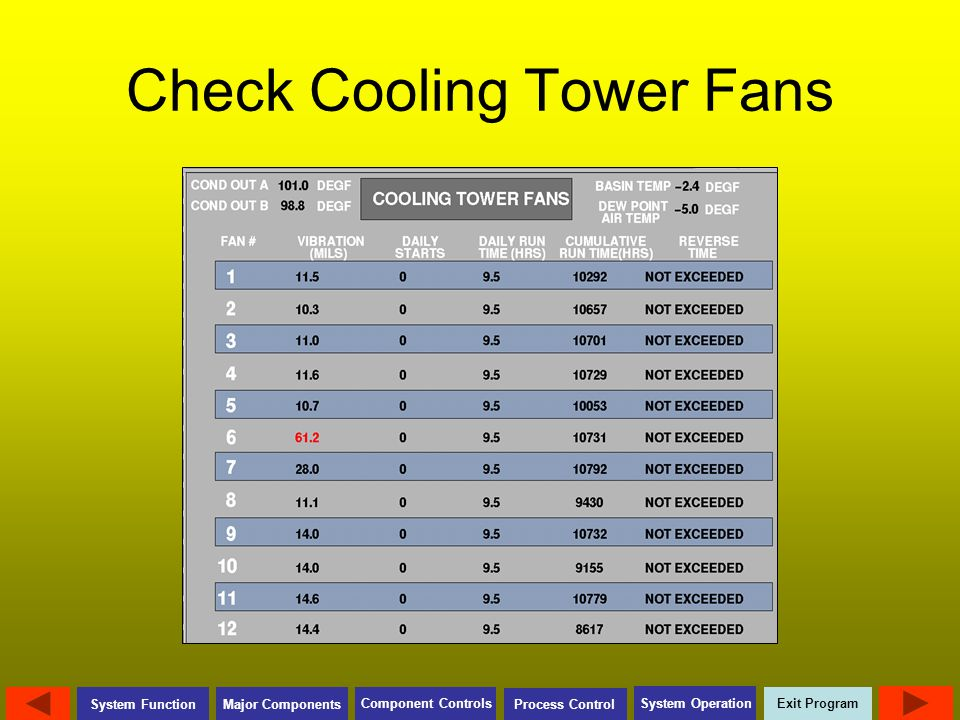 Check Cooling Tower Fans