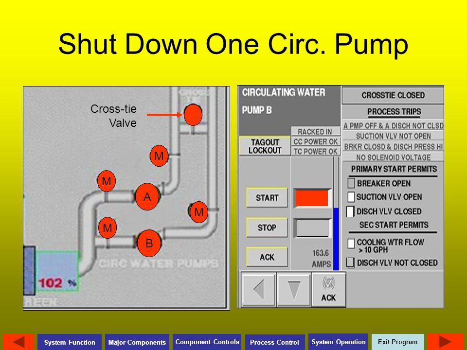 Shut Down One Circ. Pump Cross-tie Valve M M A M M M B