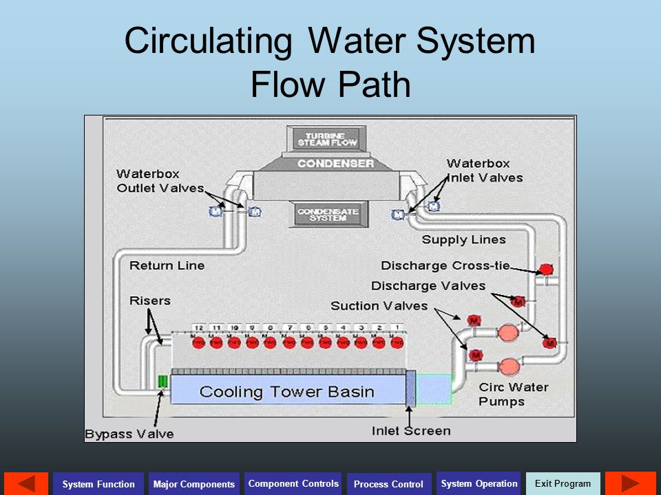 Circulating Water System Flow Path